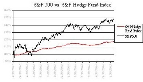 Hedge_fund_index_vs_sp_500_1