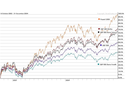 Large_vs_small_chart_4